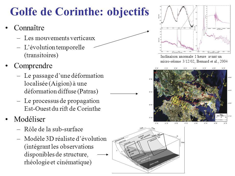 Golfe de Corinthe: objectifs Connaître –Les mouvements verticaux –Lévolution temporelle (transitoires) Comprendre –Le passage dune déformation localis