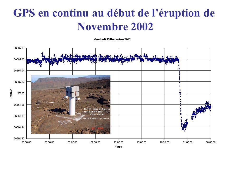 GPS en continu au début de léruption de Novembre 2002