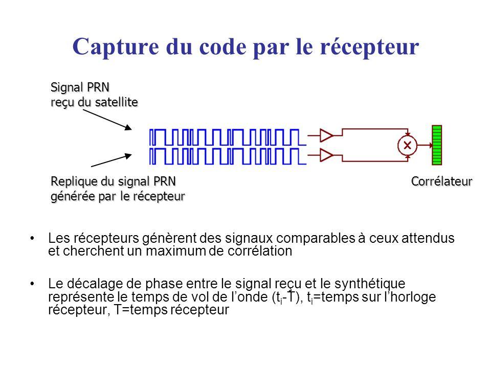 Les signaux de phase Environ 2 tonnes Signaux de sortie: -Canal L1 (porteuse 1.5 GHz): -Code C/A (Coarse Acquisition) -Code P -Canal L2 (porteuse 1.2 GHz): - Code P (Precise) Signaux dentrée: Corrections envoyées par les stations de contrôle