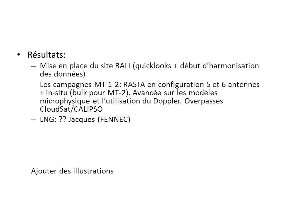 Résultats: – Mise en place du site RALI (quicklooks + début dharmonisation des données) – Les campagnes MT 1-2: RASTA en configuration 5 et 6 antennes
