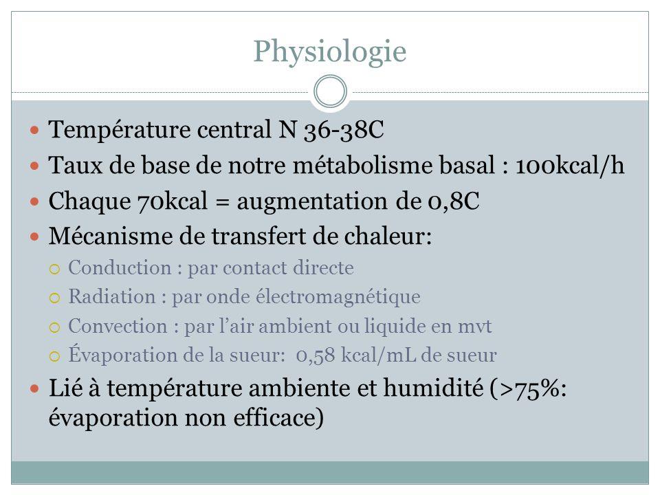 Physiologie Température central N 36-38C Taux de base de notre métabolisme basal : 100kcal/h Chaque 70kcal = augmentation de 0,8C Mécanisme de transfert de chaleur: Conduction : par contact directe Radiation : par onde électromagnétique Convection : par lair ambient ou liquide en mvt Évaporation de la sueur: 0,58 kcal/mL de sueur Lié à température ambiente et humidité (>75%: évaporation non efficace)