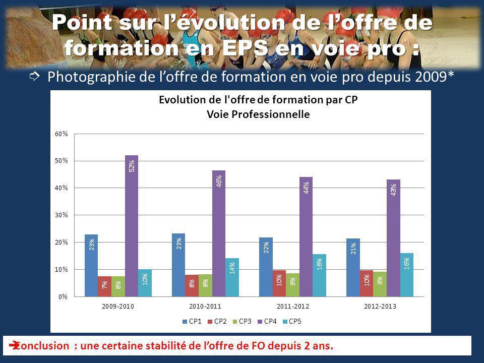 Point sur lévolution de loffre de formation en EPS en voie pro : Photographie de loffre de formation en voie pro depuis 2009* Conclusion : une certaine stabilité de loffre de FO depuis 2 ans.