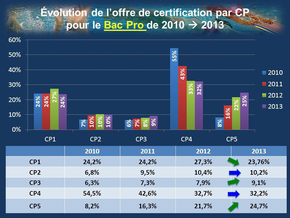 Évolution de loffre de certification par CP pour le Bac Pro de 2010 2013 2010201120122013 CP124,2% 27,3%23,76% CP26,8%9,5%10,4%10,2% CP36,3%7,3%7,9%9,1% CP454,5%42,6%32,7%32,2% CP58,2%16,3%21,7%24,7%