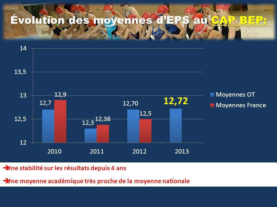 Évolution des moyennes dEPS au CAP BEP: Une stabilité sur les résultats depuis 4 ans Une moyenne académique très proche de la moyenne nationale