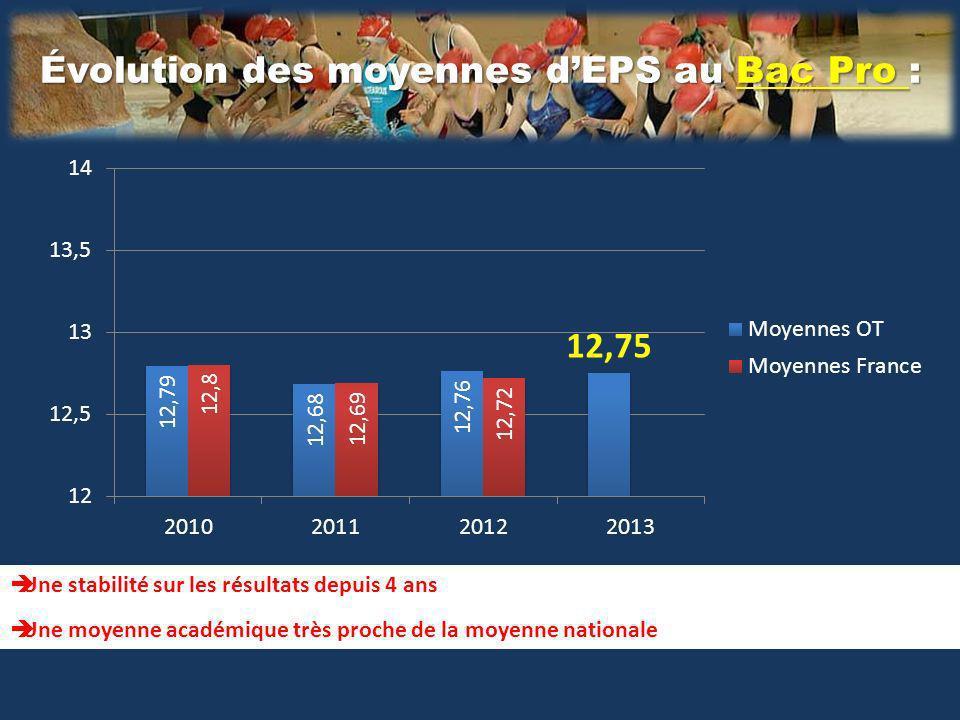Évolution des moyennes dEPS au Bac Pro : Une stabilité sur les résultats depuis 4 ans Une moyenne académique très proche de la moyenne nationale