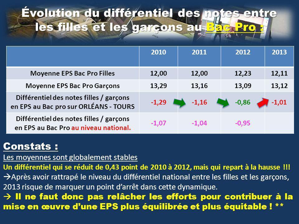 Évolution du différentiel des notes entre les filles et les garçons au Bac Pro : Constats : Les moyennes sont globalement stables Un différentiel qui se réduit de 0,43 point de 2010 à 2012, mais qui repart à la hausse !!.