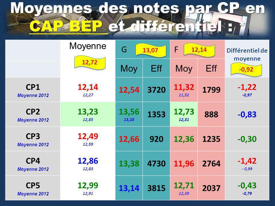 Moyennes des notes par CP en CAP BEP et différentiel : * Moyenne G F Différentiel de moyenne MoyEffMoyEff CP1 Moyenne 2012 12,14 12,27 12,543720 11,32 11,52 1799 -1,22 -0,97 CP2 Moyenne 2012 13,23 12,85 13,56 13,28 1353 12,73 12,31 888-0,83 CP3 Moyenne 2012 12,49 12,59 12,6692012,361235-0,30 CP4 Moyenne 2012 12,86 12,83 13,38473011,962764 -1,42 - 0,99 CP5 Moyenne 2012 12,99 12,91 13,143815 12,71 12,39 2037 -0,43 -0,79 12,72 13,07 12,14 -0,92