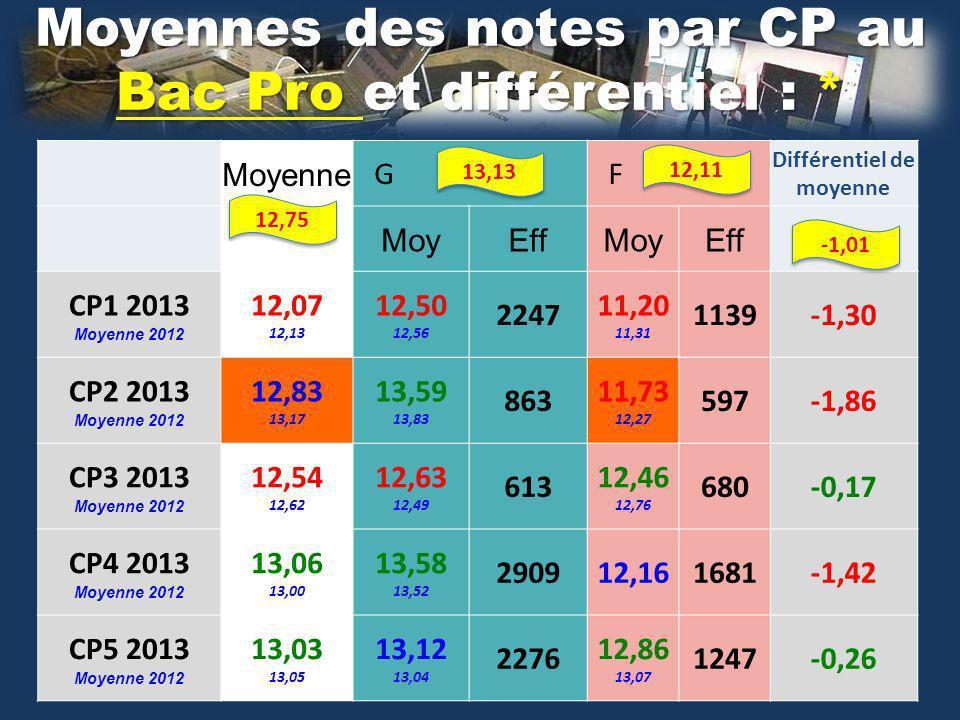 Moyennes des notes par CP au Bac Pro et différentiel : * Moyenne G F Différentiel de moyenne MoyEffMoyEff CP1 2013 Moyenne 2012 12,07 12,13 12,50 12,56 2247 11,20 11,31 1139-1,30 CP2 2013 Moyenne 2012 12,83 13,17 13,59 13,83 863 11,73 12,27 597-1,86 CP3 2013 Moyenne 2012 12,54 12,62 12,63 12,49 613 12,46 12,76 680-0,17 CP4 2013 Moyenne 2012 13,06 13,00 13,58 13,52 290912,161681-1,42 CP5 2013 Moyenne 2012 13,03 13,05 13,12 13,04 2276 12,86 13,07 1247-0,26 12,75 12,11 13,13 -1,01