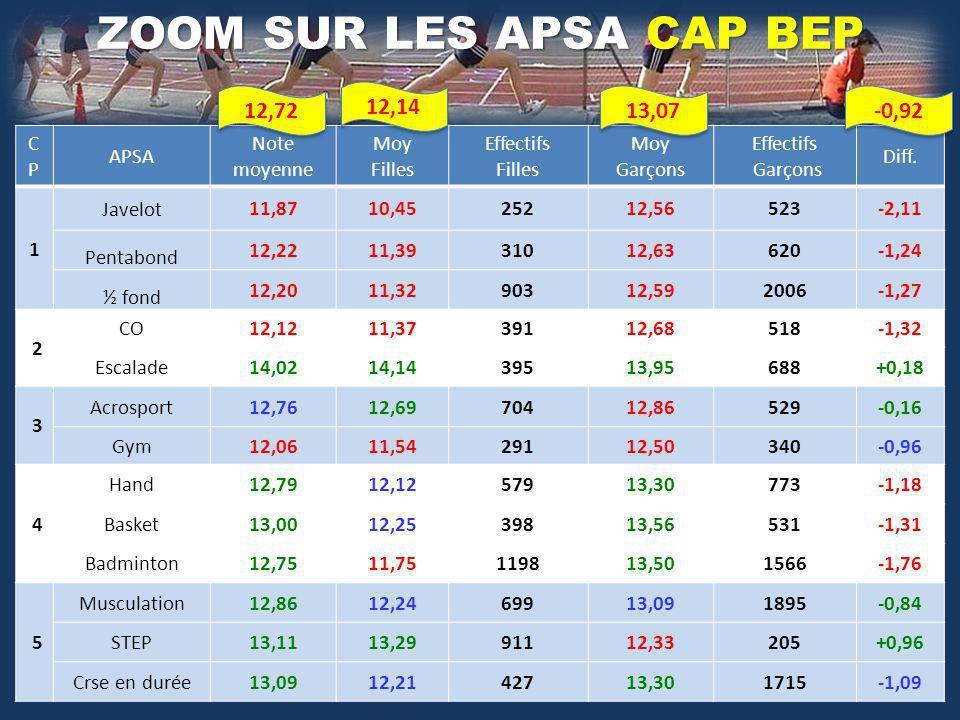 CPCP APSA Note moyenne Moy Filles Effectifs Filles Moy Garçons Effectifs Garçons Diff. 1 Javelot 11,8710,4525212,56523-2,11 Pentabond 12,2211,3931012,