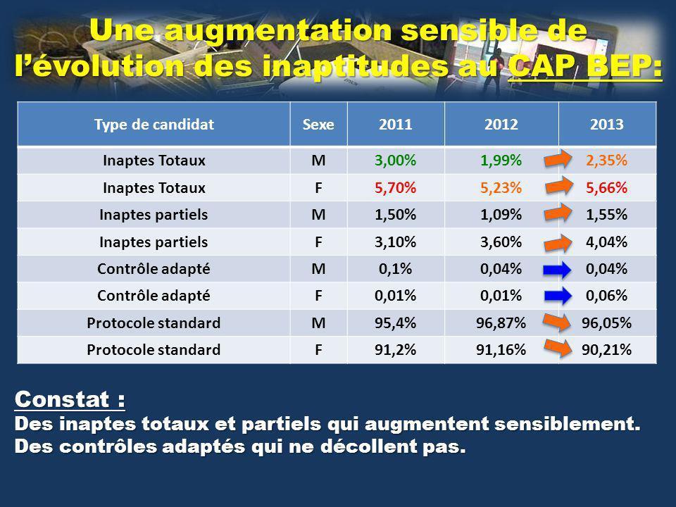 Type de candidatSexe201120122013 Inaptes TotauxM3,00%1,99%2,35% Inaptes TotauxF5,70%5,23%5,66% Inaptes partielsM1,50%1,09%1,55% Inaptes partielsF3,10%3,60%4,04% Contrôle adaptéM0,1%0,04% Contrôle adaptéF0,01% 0,06% Protocole standardM95,4%96,87%96,05% Protocole standardF91,2%91,16%90,21% Une augmentation sensible de lévolution des inaptitudes au CAP BEP: Constat : Des inaptes totaux et partiels qui augmentent sensiblement.