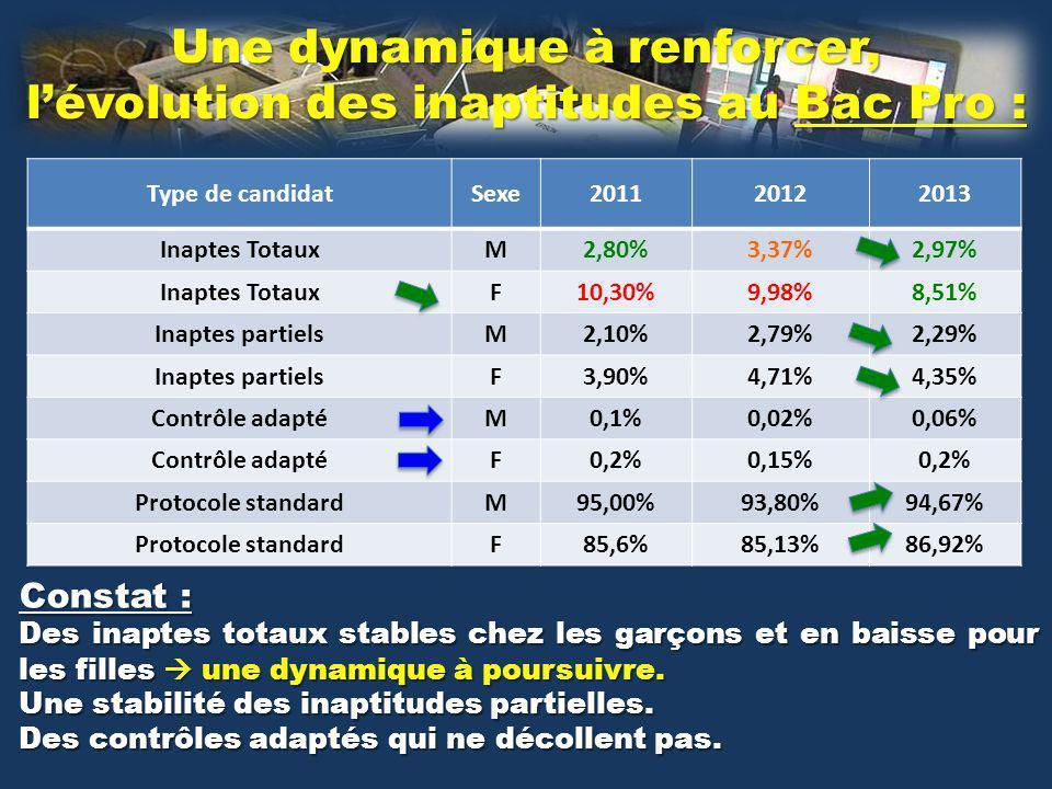 Type de candidatSexe201120122013 Inaptes TotauxM2,80%3,37%2,97% Inaptes TotauxF10,30%9,98%8,51% Inaptes partielsM2,10%2,79%2,29% Inaptes partielsF3,90%4,71%4,35% Contrôle adaptéM0,1%0,02%0,06% Contrôle adaptéF0,2%0,15%0,2% Protocole standardM95,00%93,80%94,67% Protocole standardF85,6%85,13%86,92% Une dynamique à renforcer, lévolution des inaptitudes au Bac Pro : Constat : Des inaptes totaux stables chez les garçons et en baisse pour les filles une dynamique à poursuivre.