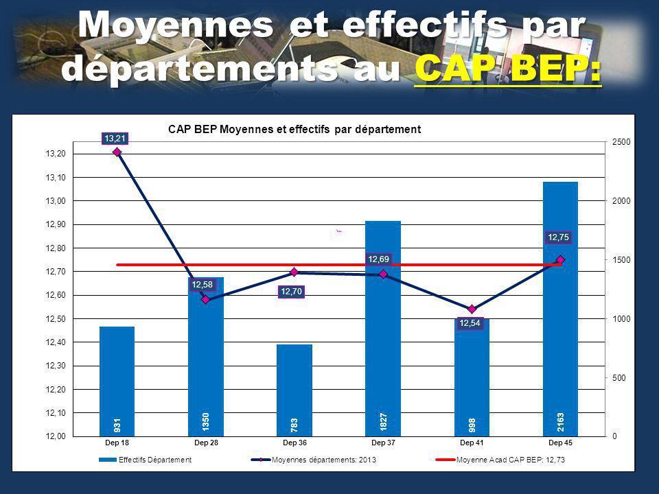 Moyennes et effectifs par départements au CAP BEP: