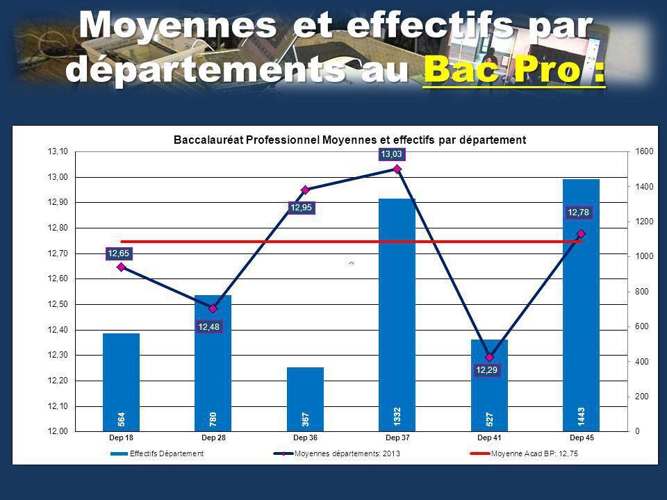 Moyennes et effectifs par départements au Bac Pro :