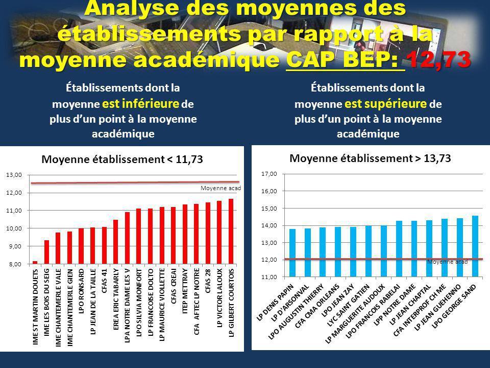 Analyse des moyennes des établissements par rapport à la moyenne académique CAP BEP: 12,73 Établissements dont la moyenne est inférieure de plus dun point à la moyenne académique Moyenne acad Établissements dont la moyenne est supérieure de plus dun point à la moyenne académique Moyenne acad