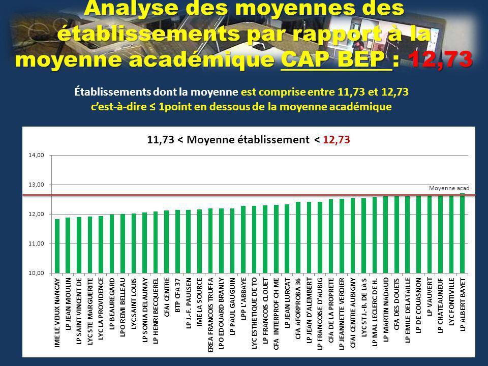 Analyse des moyennes des établissements par rapport à la moyenne académique CAP BEP : 12,73 Établissements dont la moyenne est comprise entre 11,73 et 12,73 cest-à-dire 1point en dessous de la moyenne académique Moyenne acad