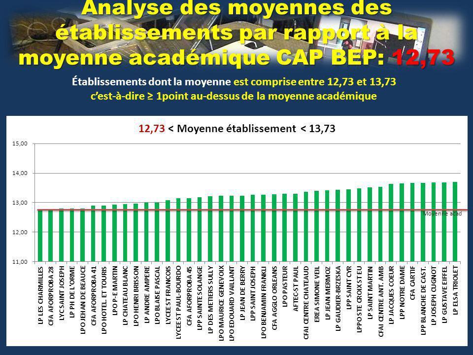 Analyse des moyennes des établissements par rapport à la moyenne académique CAP BEP: 12,73 Établissements dont la moyenne est comprise entre 12,73 et 13,73 cest-à-dire 1point au-dessus de la moyenne académique Moyenne acad