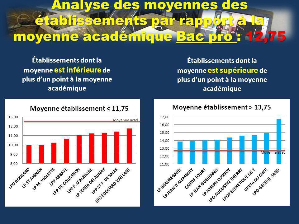 Analyse des moyennes des établissements par rapport à la moyenne académique Bac pro : 12,75 Établissements dont la moyenne est inférieure de plus dun point à la moyenne académique Moyenne acad Établissements dont la moyenne est supérieure de plus dun point à la moyenne académique Moyenne acad
