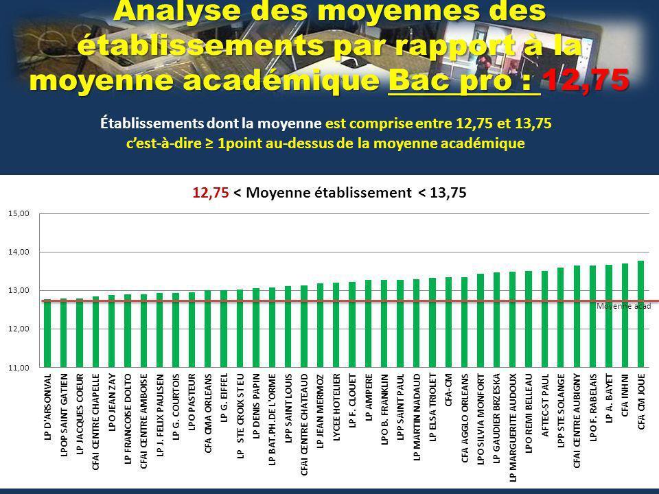 Analyse des moyennes des établissements par rapport à la moyenne académique Bac pro : 12,75 Établissements dont la moyenne est comprise entre 12,75 et 13,75 cest-à-dire 1point au-dessus de la moyenne académique Moyenne acad