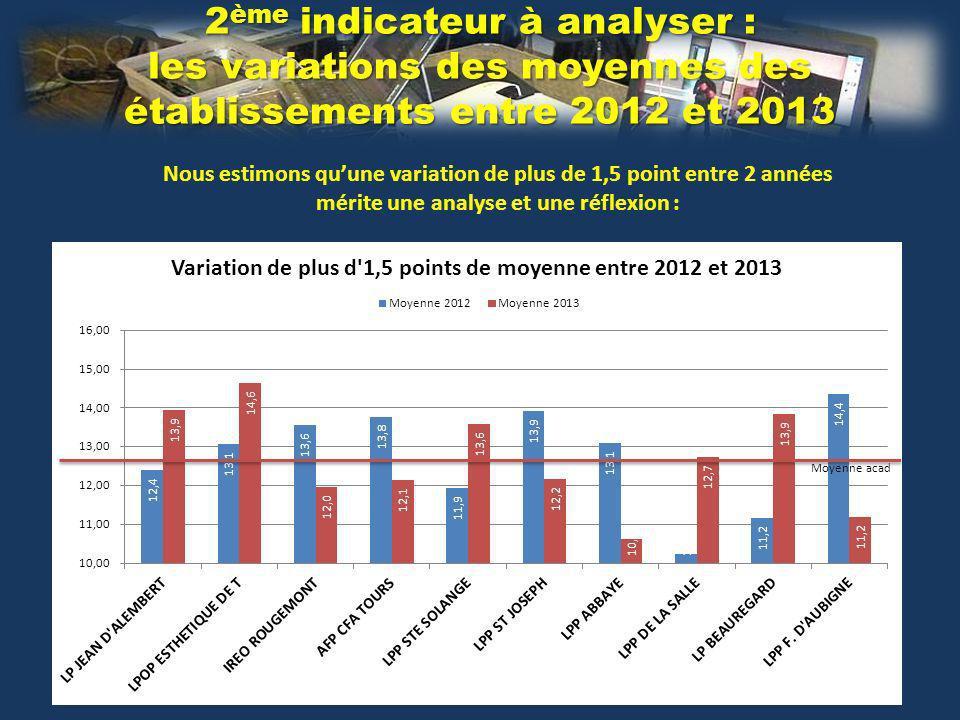 2 ème indicateur à analyser : les variations des moyennes des établissements entre 2012 et 2013 Nous estimons quune variation de plus de 1,5 point entre 2 années mérite une analyse et une réflexion : Moyenne acad