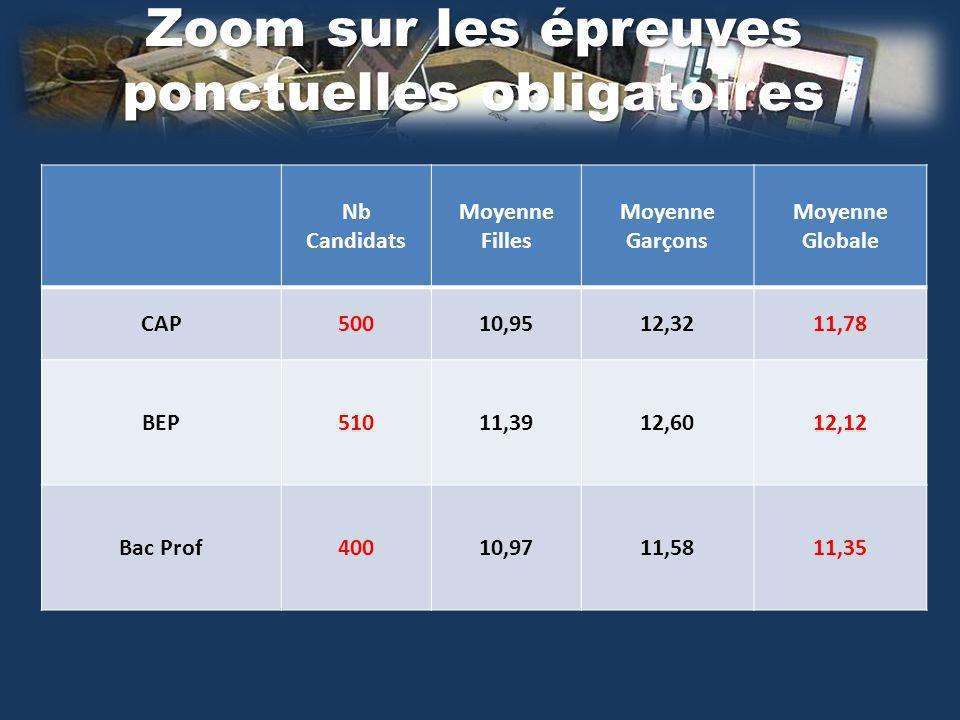 Zoom sur les épreuves ponctuelles obligatoires Nb Candidats Moyenne Filles Moyenne Garçons Moyenne Globale CAP50010,9512,3211,78 BEP51011,3912,6012,12 Bac Prof40010,9711,5811,35