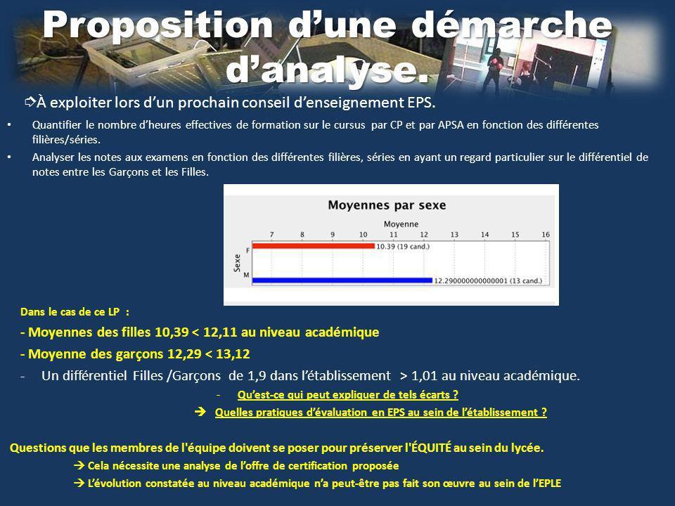 Proposition dune démarche danalyse. À exploiter lors dun prochain conseil denseignement EPS.