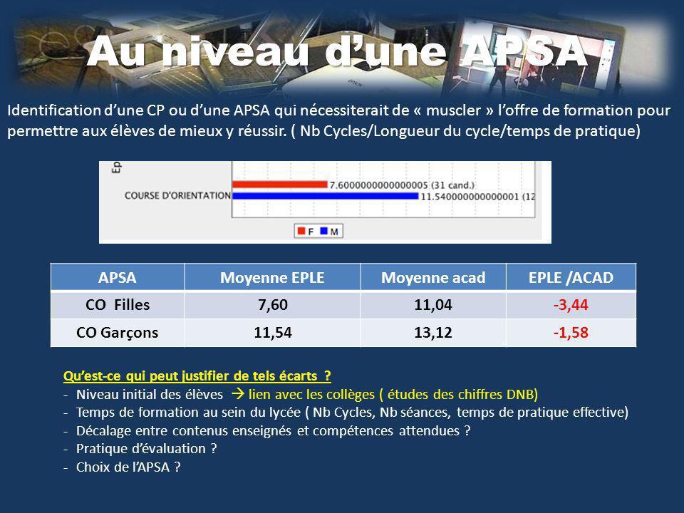 Au niveau dune APSA Quest-ce qui peut justifier de tels écarts .