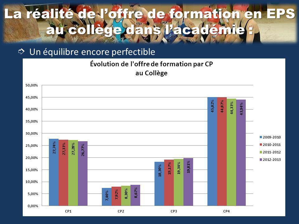 La réalité de loffre de formation en EPS au collège dans lacadémie : Un équilibre encore perfectible