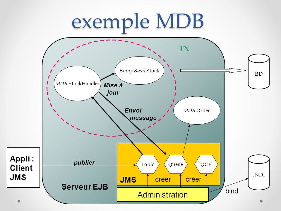 exemple MDB Administration JMS BD MDB StockHandler MDB Order Entity Bean Stock TX Serveur EJB Appli : Client JMS publier Envoi message Mise à jour JND