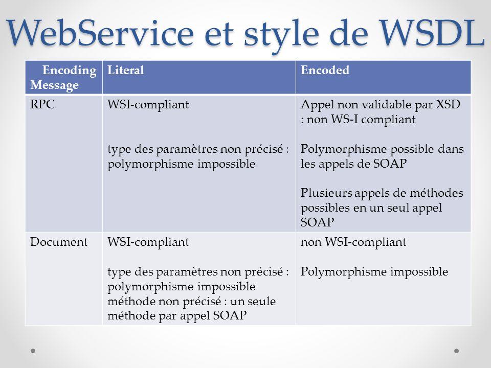 WebService et style de WSDL Encoding Message LiteralEncoded RPCWSI-compliant type des paramètres non précisé : polymorphisme impossible Appel non vali
