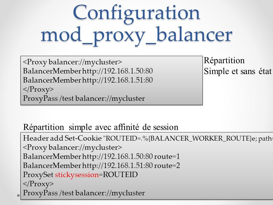 Configuration mod_proxy_balancer BalancerMember http://192.168.1.50:80 BalancerMember http://192.168.1.51:80 ProxyPass /test balancer://mycluster Bala