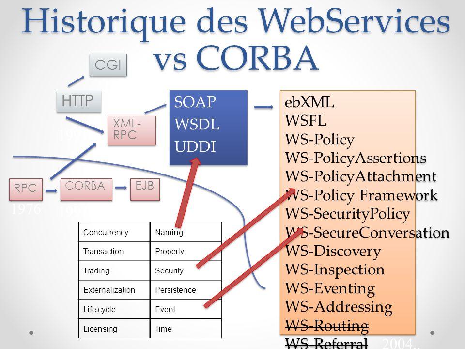 Historique des WebServices vs CORBA SOAP WSDL UDDI SOAP WSDL UDDI CGI ebXML WSFL WS-Policy WS-PolicyAssertions WS-PolicyAttachment WS-Policy Framework