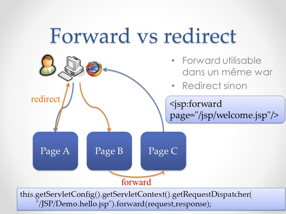 Forward vs redirect Forward utilisable dans un même war Redirect sinon Page A Page B Page C forward redirect this.getServletConfig().getServletContext().getRequestDispatcher( /JSP/Demo.hello.jsp ).forward(request,response); this.getServletConfig().getServletContext().getRequestDispatcher( /JSP/Demo.hello.jsp ).forward(request,response);