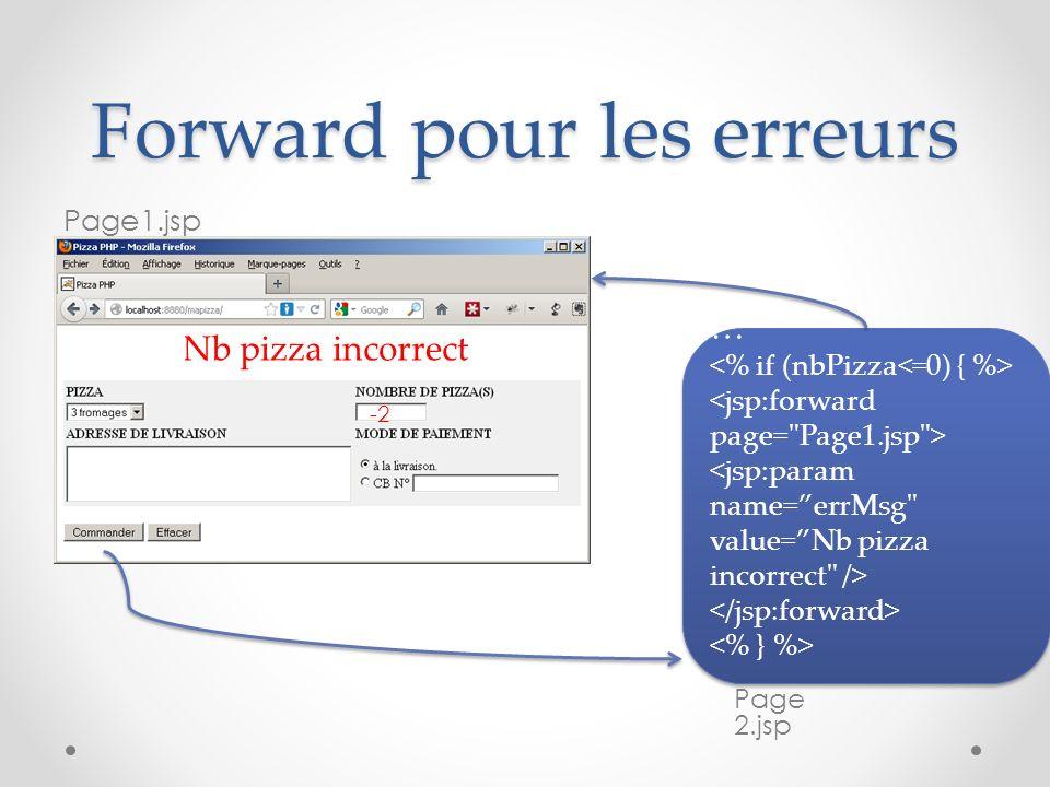 Forward pour les erreurs Page1.jsp Nb pizza incorrect … … Page 2.jsp -2