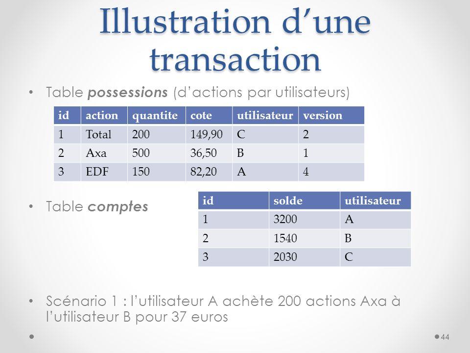 Illustration dune transaction Table possessions (dactions par utilisateurs) Table comptes Scénario 1 : lutilisateur A achète 200 actions Axa à lutilis