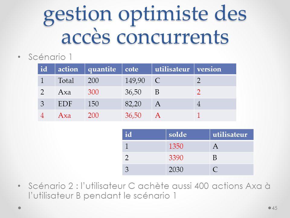 gestion optimiste des accès concurrents Scénario 1 Scénario 2 : lutilisateur C achète aussi 400 actions Axa à lutilisateur B pendant le scénario 1 45