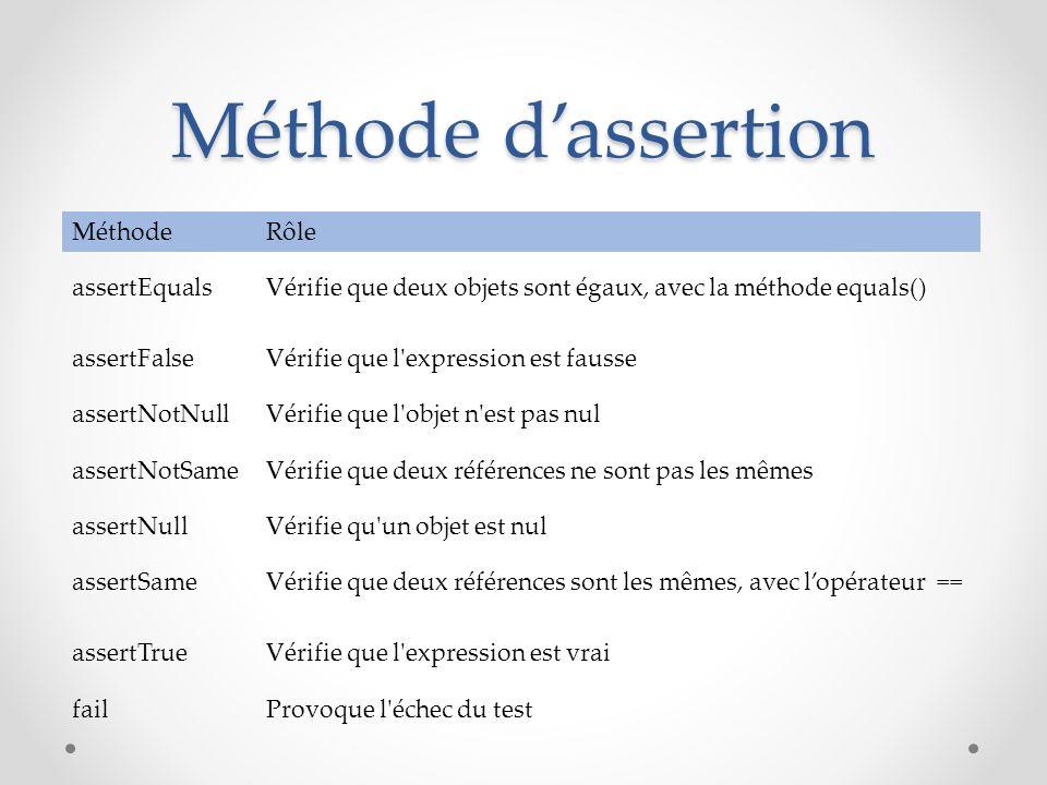 Méthode dassertion MéthodeRôle assertEqualsVérifie que deux objets sont égaux, avec la méthode equals() assertFalseVérifie que l'expression est fausse