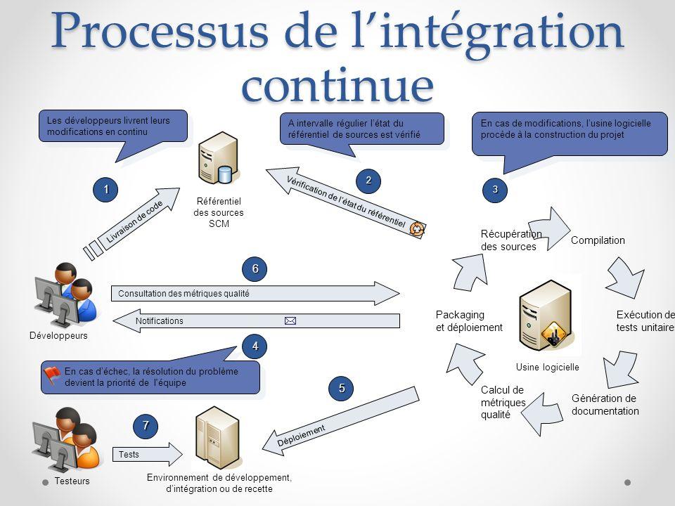57 Vérification de létat du référentiel Compilation Génération de documentation Récupération des sources Exécution des tests unitaires Packaging et dé
