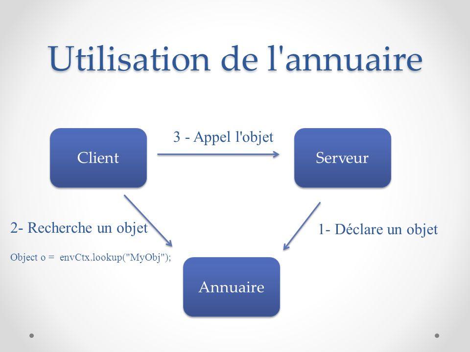 Utilisation de l'annuaire Serveur Client Annuaire 1- Déclare un objet 2- Recherche un objet Object o = envCtx.lookup(