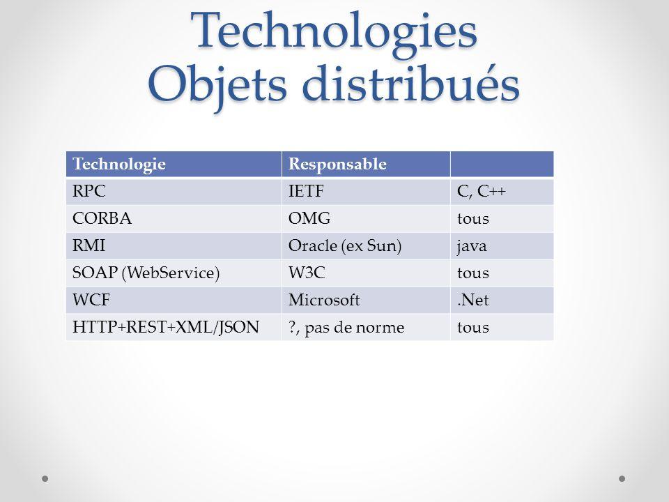 Technologies Objets distribués TechnologieResponsable RPCIETFC, C++ CORBAOMGtous RMIOracle (ex Sun)java SOAP (WebService)W3Ctous WCFMicrosoft.Net HTTP