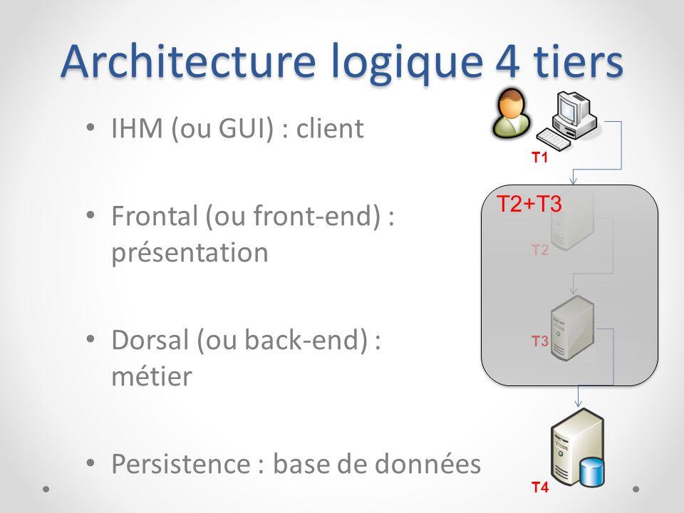 Architecture logique 4 tiers IHM (ou GUI) : client Frontal (ou front-end) : présentation Dorsal (ou back-end) : métier Persistence : base de données T