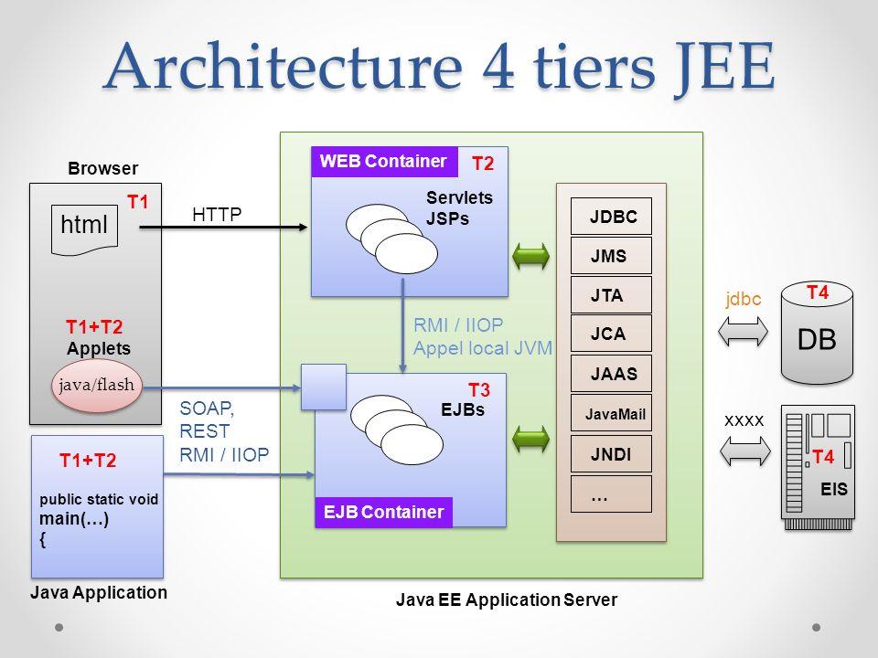 Architecture 4 tiers JEE public static void main(…) { public static void main(…) { Servlets JSPs EJBs WEB Container EJB Container Java EE Application Server DB EIS Browser Java Application JDBC JMS JTA JCA JAAS JavaMail JNDI … java/flash Applets HTTP SOAP, REST RMI / IIOP Appel local JVM html jdbc xxxx T1 T2 T1+T2 T3 T4