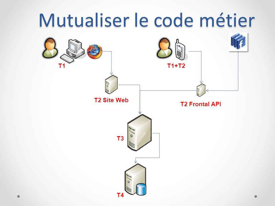 Mutualiser le code métier T1 T2 Site Web T3 T4 T2 Frontal API T1+T2