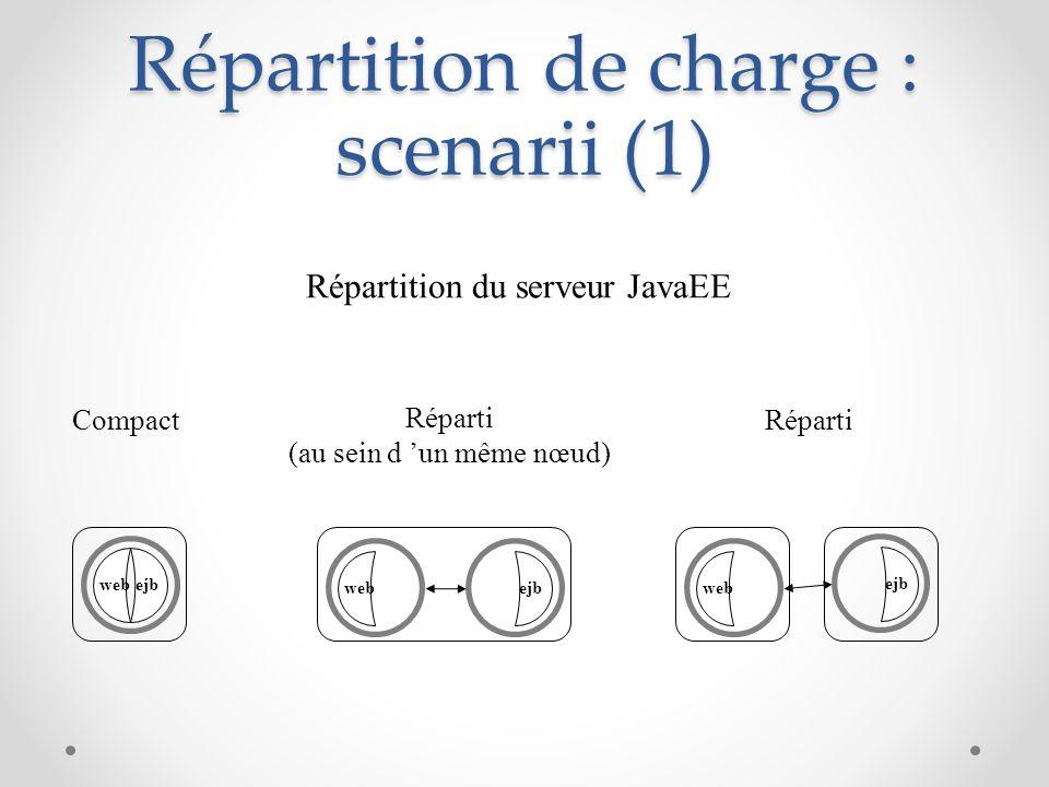 Répartition de charge : scenarii (1) ejbweb ejb Compact Réparti (au sein d un même nœud) webejb Réparti Répartition du serveur JavaEE