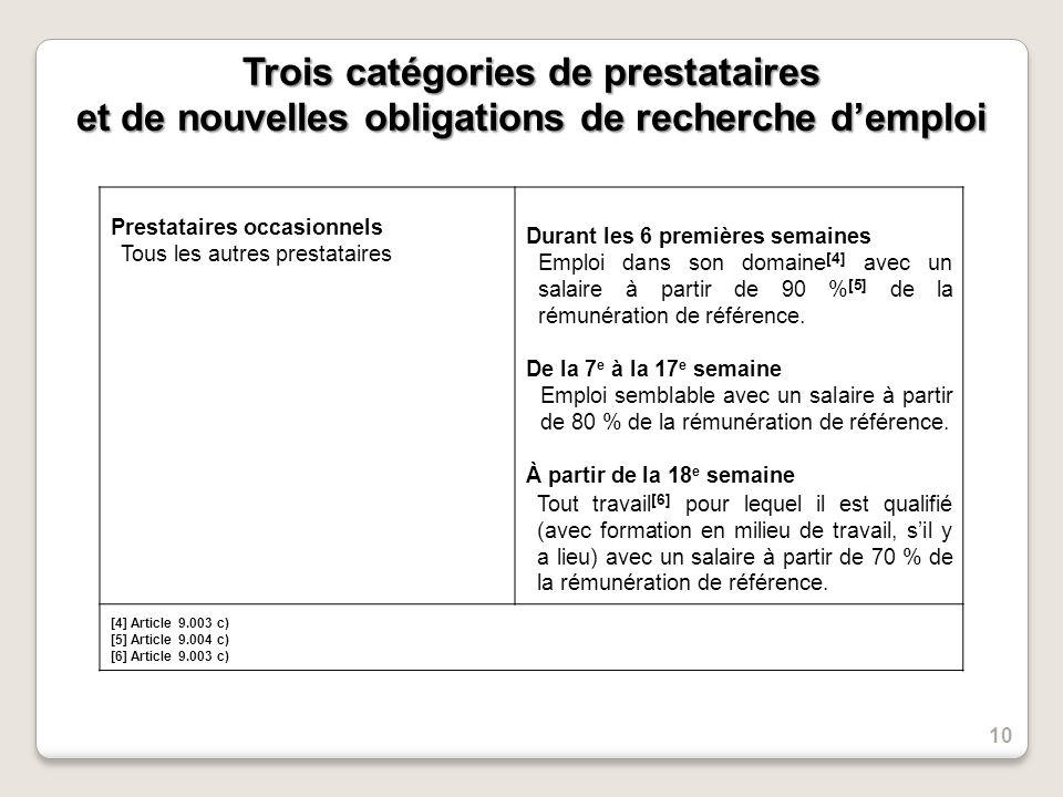 Trois catégories de prestataires et de nouvelles obligations de recherche demploi Prestataires occasionnels Tous les autres prestataires Durant les 6 premières semaines Emploi dans son domaine [4] avec un salaire à partir de 90 % [5] de la rémunération de référence.