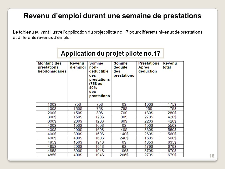 Revenu demploi durant une semaine de prestations Application du projet pilote no.17 Le tableau suivant illustre lapplication du projet pilote no.17 pour différents niveaux de prestations et différents revenus demploi.