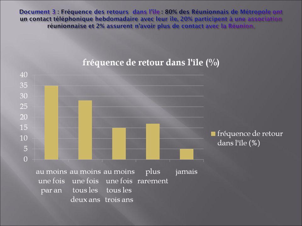 A quelle fréquence les Réunionnais de métropole retournent-ils sur leur île .