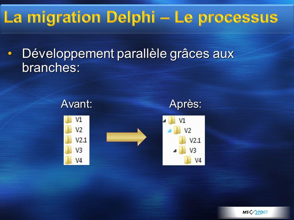 Développement parallèle grâces aux branches:Développement parallèle grâces aux branches: Avant: Après: Avant: Après: