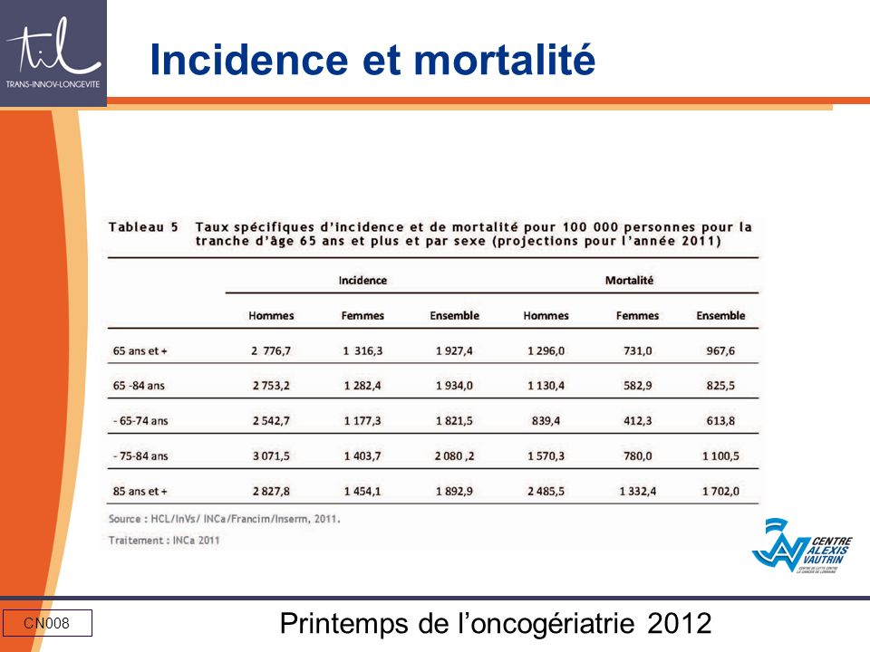 CN008 Printemps de loncogériatrie 2012 Incidence et mortalité