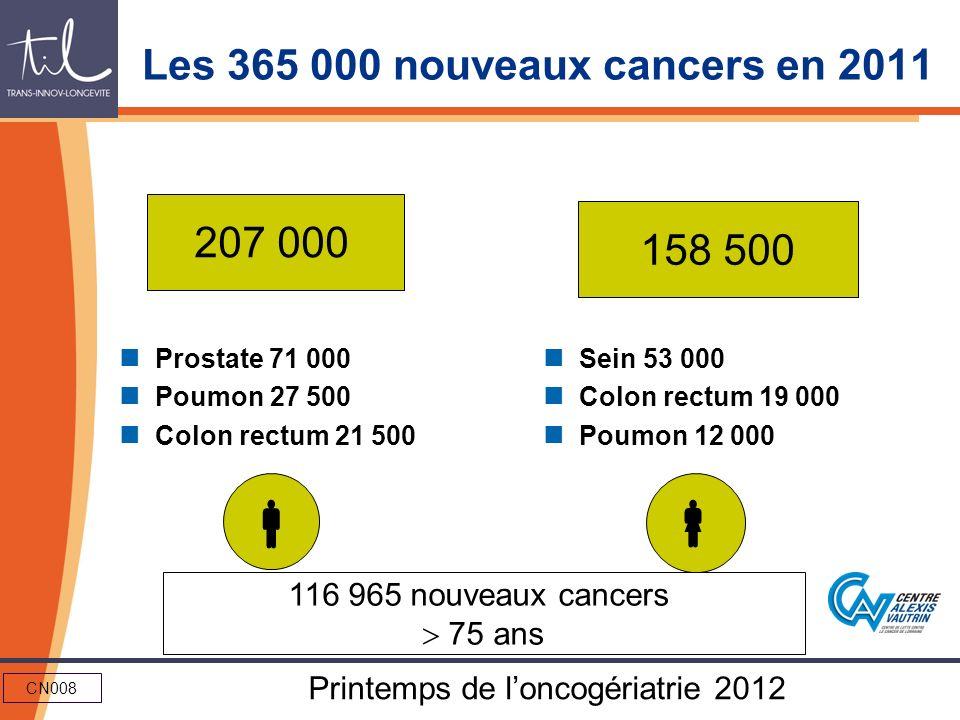 CN008 Printemps de loncogériatrie 2012 Les 365 000 nouveaux cancers en 2011 Prostate 71 000 Poumon 27 500 Colon rectum 21 500 Sein 53 000 Colon rectum