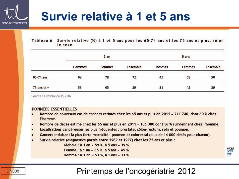 CN008 Printemps de loncogériatrie 2012 Survie relative à 1 et 5 ans
